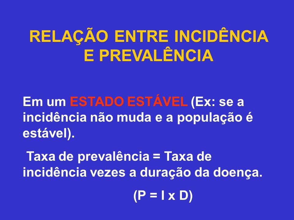 RELAÇÃO ENTRE INCIDÊNCIA E PREVALÊNCIA Em um ESTADO ESTÁVEL (Ex: se a incidência não muda e a população é estável). Taxa de prevalência = Taxa de inci
