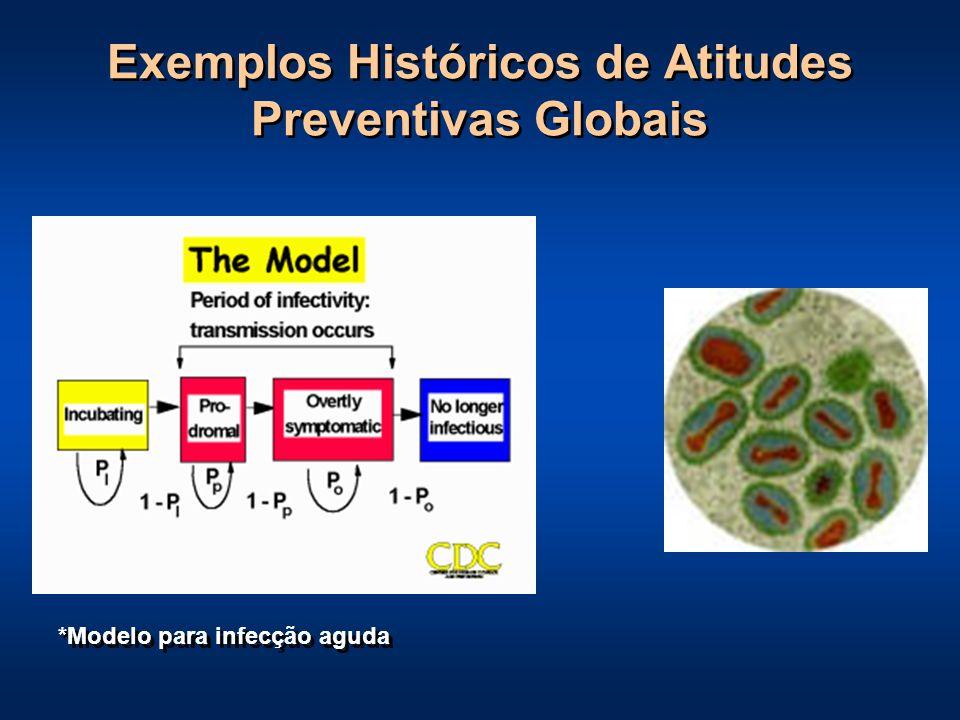 Vacinação disponível Introdução da Streptomicina Koch identificou o bacilo da tuberculose Taxa de mortalidade por Tuberculose, por 100.000 habitantes, Estados Unidos.