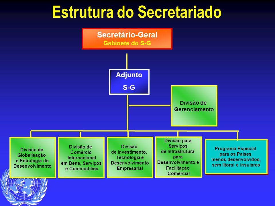 Estrutura do Secretariado Secretário-Geral Gabinete do S-G Programa Especial para os Países menos desenvolvidos, sem litoral e insulares Programa Espe