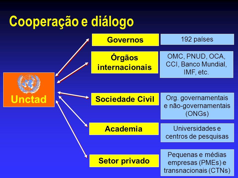 Cooperação e diálogo Setor privado Órgãos internacionais Sociedade Civil Academia OMC, PNUD, OCA, CCI, Banco Mundial, IMF, etc. Org. governamentais e