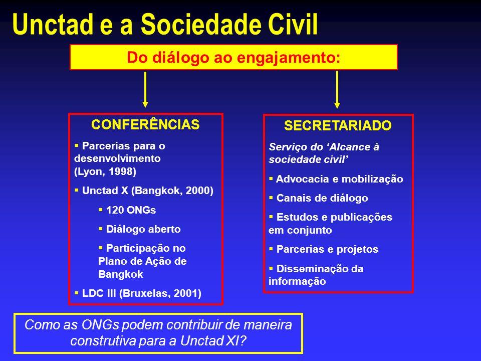Unctad e a Sociedade Civil Do diálogo ao engajamento: CONFERÊNCIAS Parcerias para o desenvolvimento (Lyon, 1998) Unctad X (Bangkok, 2000) 120 ONGs Diá