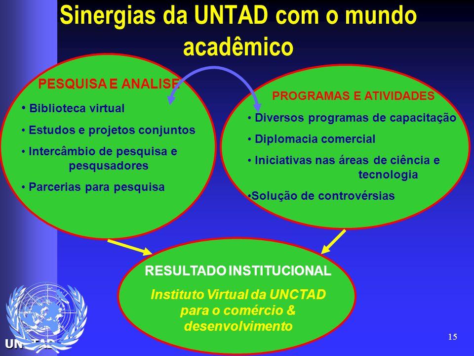UNCTAD 15 Sinergias da UNTAD com o mundo acadêmico PESQUISA E ANALISE Biblioteca virtual Estudos e projetos conjuntos Intercâmbio de pesquisa e pesqus