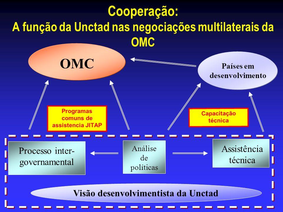 Cooperação: A função da Unctad nas negociações multilaterais da OMC OMC Países em desenvolvimento Processo inter- governamental Análise de políticas A