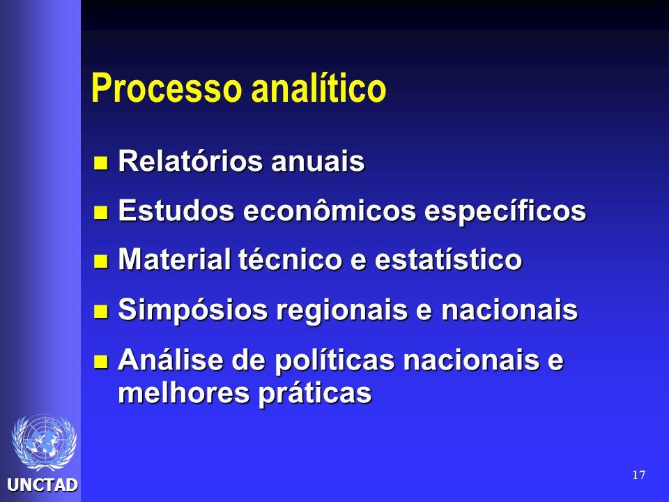 UNCTAD 17 Processo analítico Relatórios anuais Relatórios anuais Estudos econômicos específicos Estudos econômicos específicos Material técnico e esta