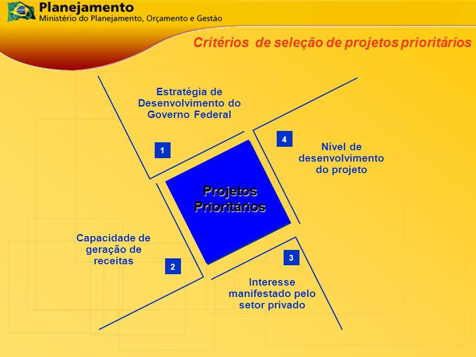 1 4 3 2 Projetos Prioritários Estratégia de Desenvolvimento do Governo Federal Capacidade de geração de receitas Interesse manifestado pelo setor priv