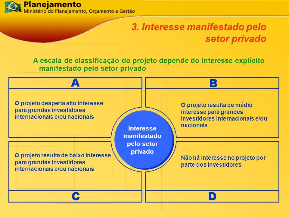 A escala de classificação do projeto depende do interesse explícito manifestado pelo setor privado 3. Interesse manifestado pelo setor privado Interes