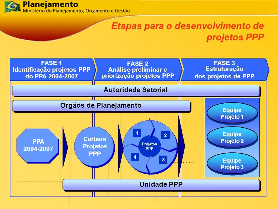 Etapas para o desenvolvimento de projetos PPP Carteira Projetos PPP FASE 1 Identificação projetos PPP do PPA 2004-2007 FASE 1 Identificação projetos P