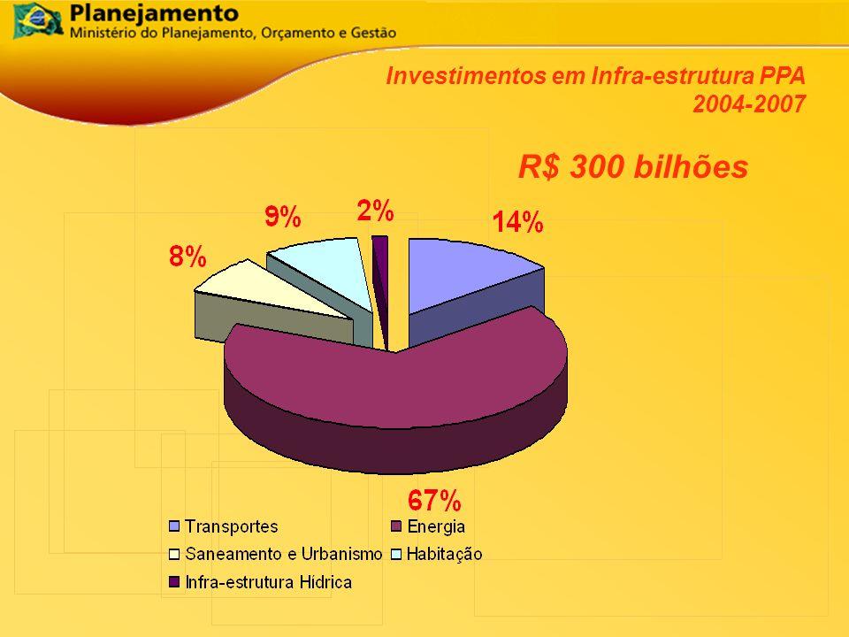 Investimentos em Infra-estrutura PPA 2004-2007 R$ 300 bilhões