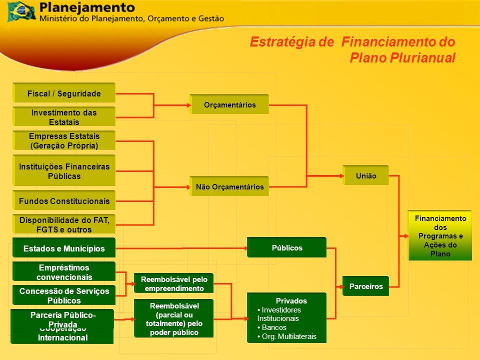 Cooperação Internacional Fiscal / Seguridade Empresas Estatais (Geração Própria) Instituições Financeiras Públicas Fundos Constitucionais Disponibilid
