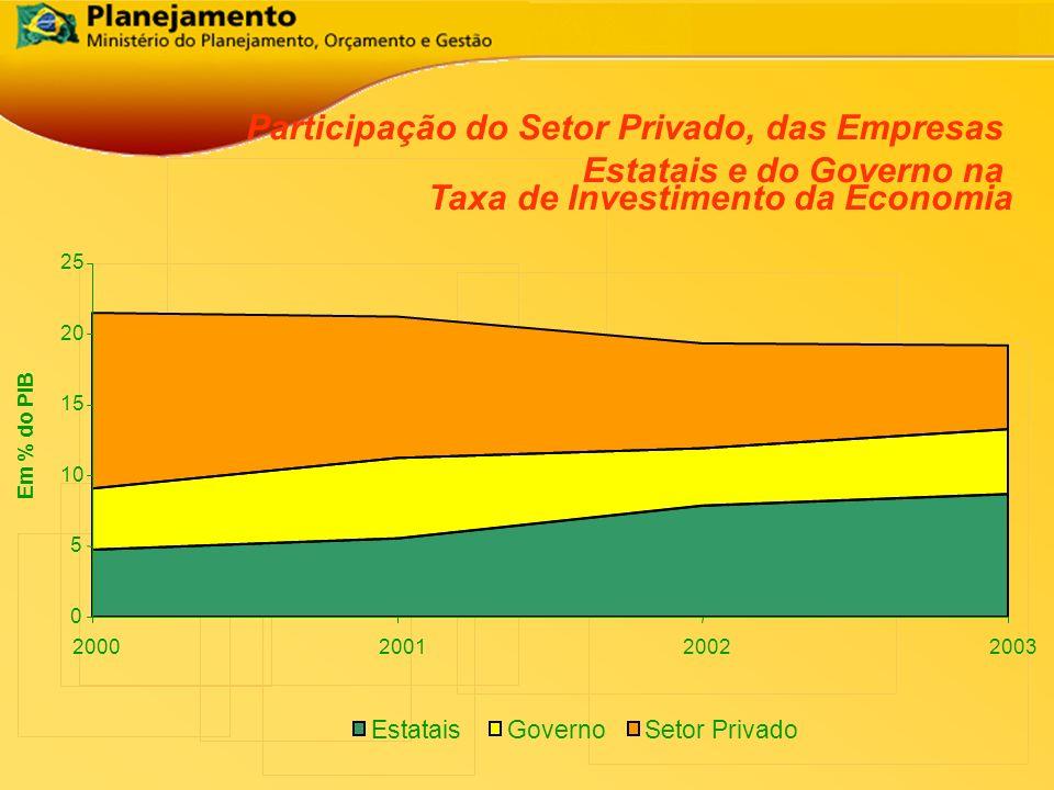 Participação do Setor Privado, das Empresas Estatais e do Governo na Taxa de Investimento da Economia 2003 Em % do PIB 0 5 10 15 20 25 200020012002 Es