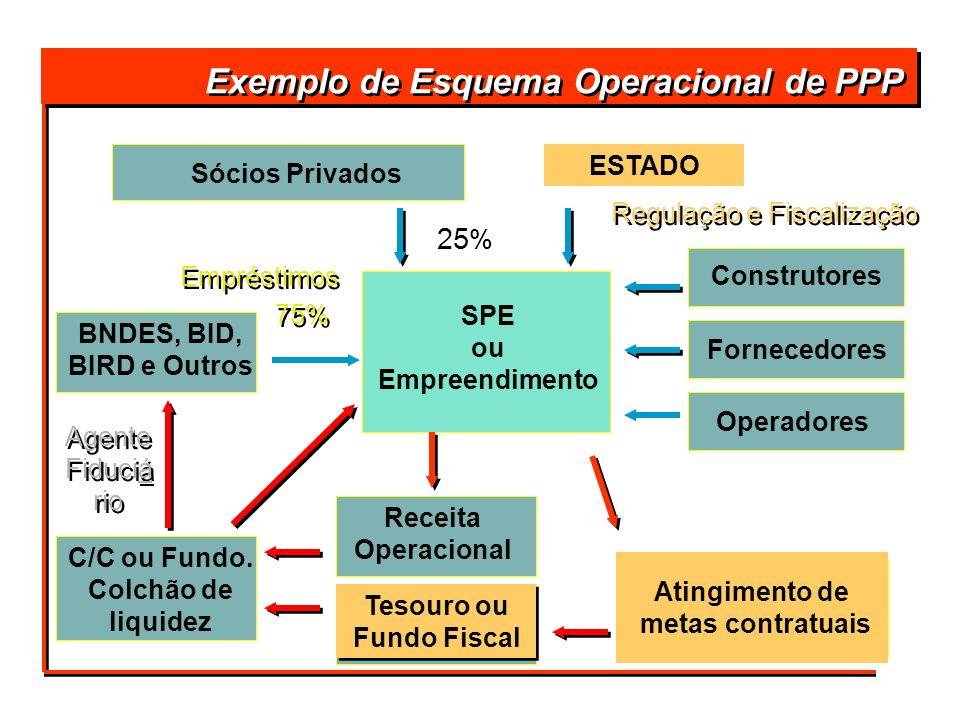 Exemplo de Esquema Operacional de PPP Atingimento de metas contratuais Empréstimos 75% 25 % Sócios Privados BNDES, BID, BIRD e Outros C/C ou Fundo. Co