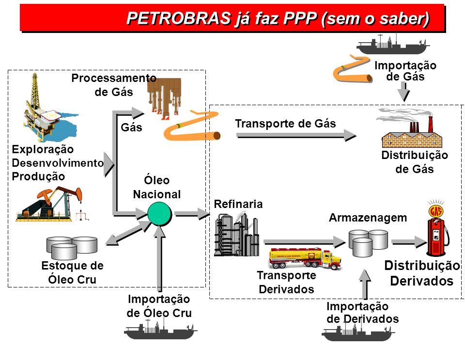Refinaria Distribuição de Gás Transporte de Gás Importação de Derivados Transporte Derivados Armazenagem Distribuição Derivados Importação de Gás Expl