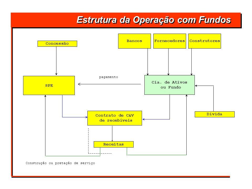 SPE Cia. de Ativos ou Fundo Contrato de C&V de recebíveis Dívida Receitas Concessão ConstrutoresFornecedoresBancos Estrutura da Operação com Fundos pa
