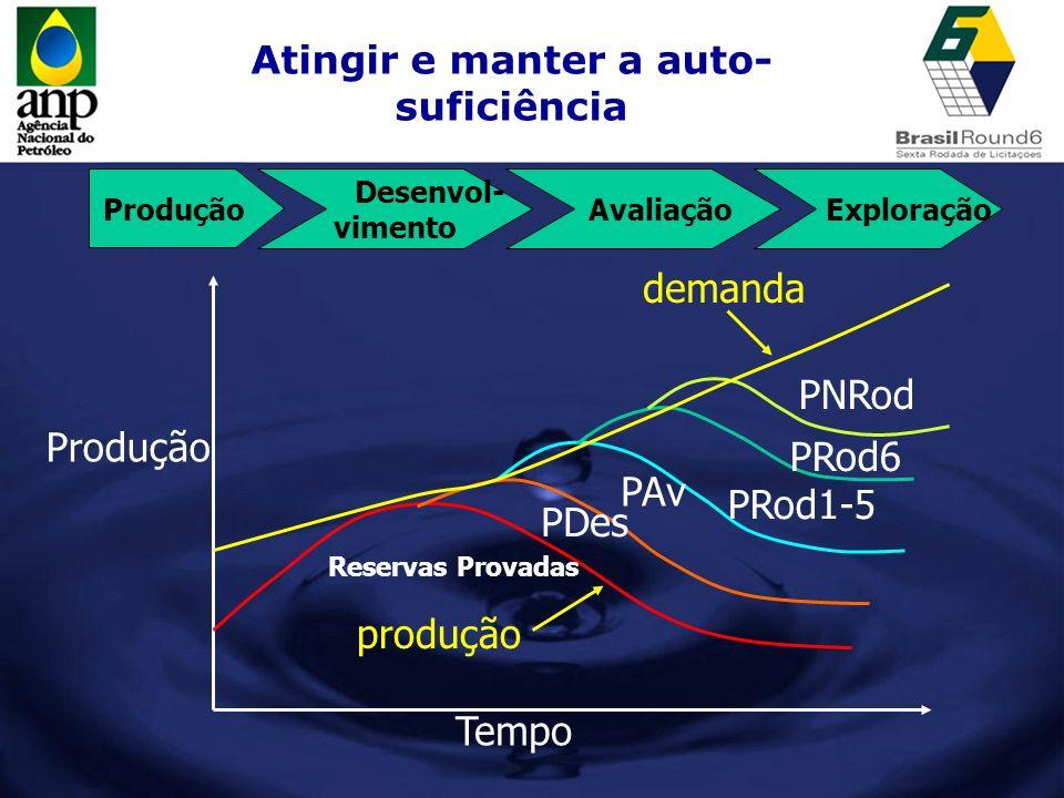 Atingir e manter a auto- suficiência demanda Produção Desenvol- vimento Avaliação Exploração Reservas Provadas PDes PAv PRod1-5 PRod6 PNRod produção T