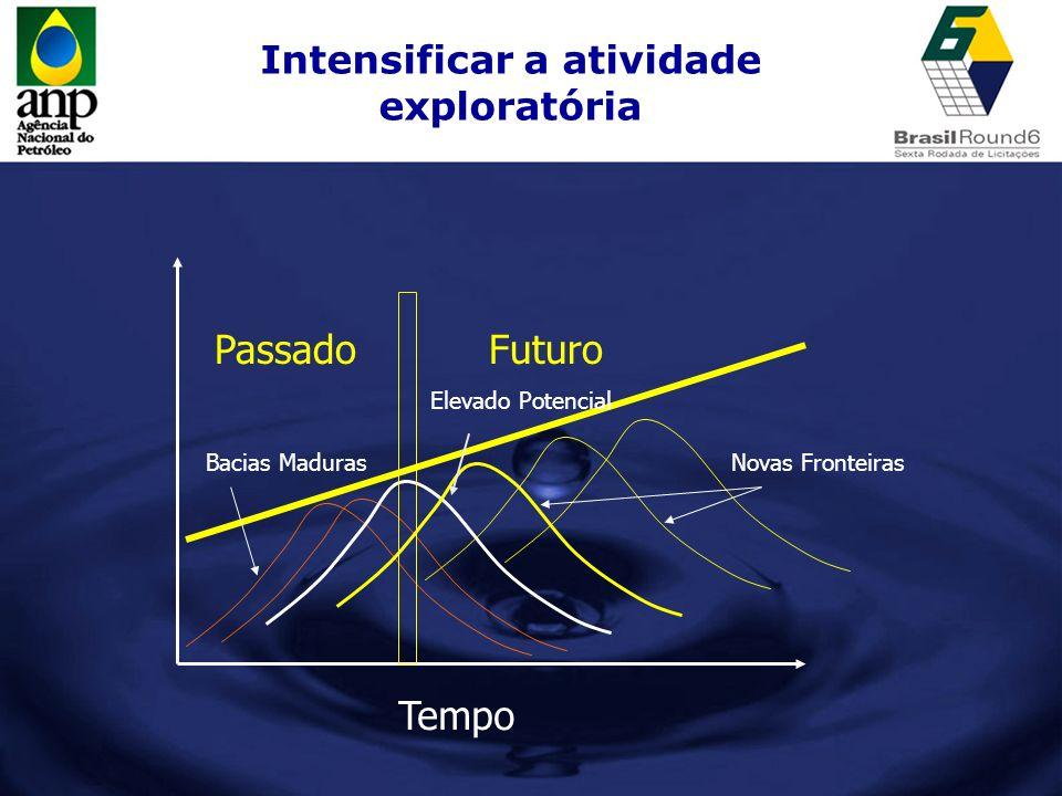 Intensificar a atividade exploratória Tempo PassadoFuturo Bacias MadurasNovas Fronteiras Elevado Potencial