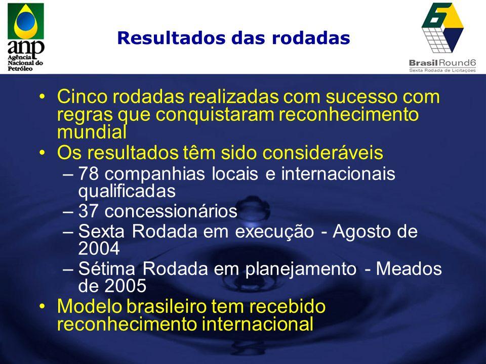 Resultados das rodadas Cinco rodadas realizadas com sucesso com regras que conquistaram reconhecimento mundial Os resultados têm sido consideráveis –7