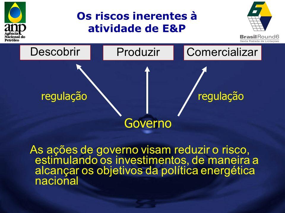 Os riscos inerentes à atividade de E&P Descobrir ProduzirComercializar Governo regulação As ações de governo visam reduzir o risco, estimulando os inv