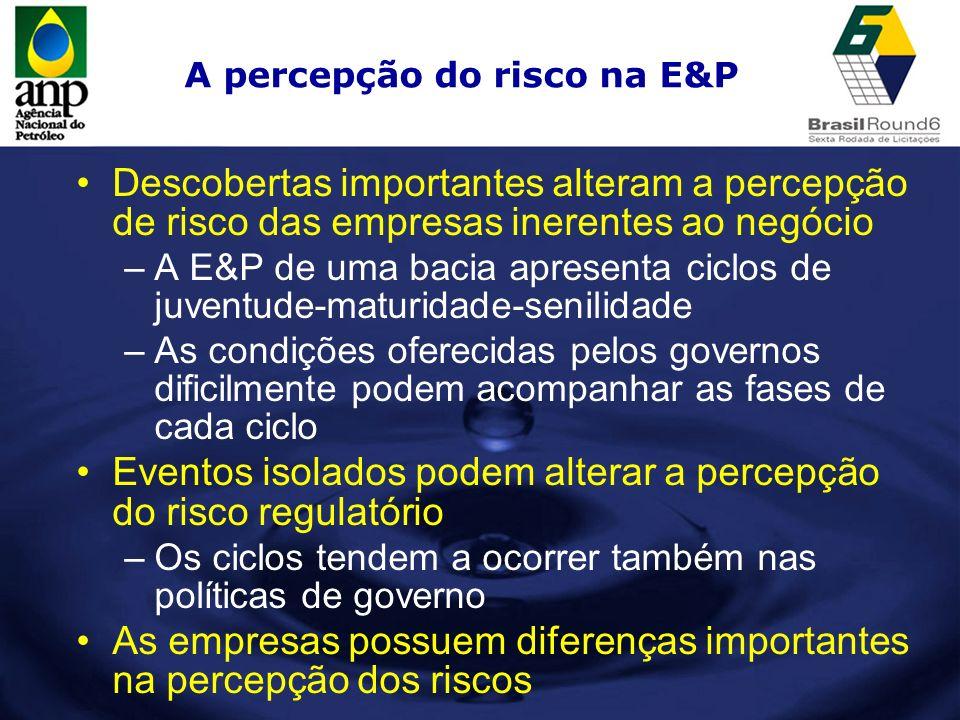 A percepção do risco na E&P Descobertas importantes alteram a percepção de risco das empresas inerentes ao negócio –A E&P de uma bacia apresenta ciclo