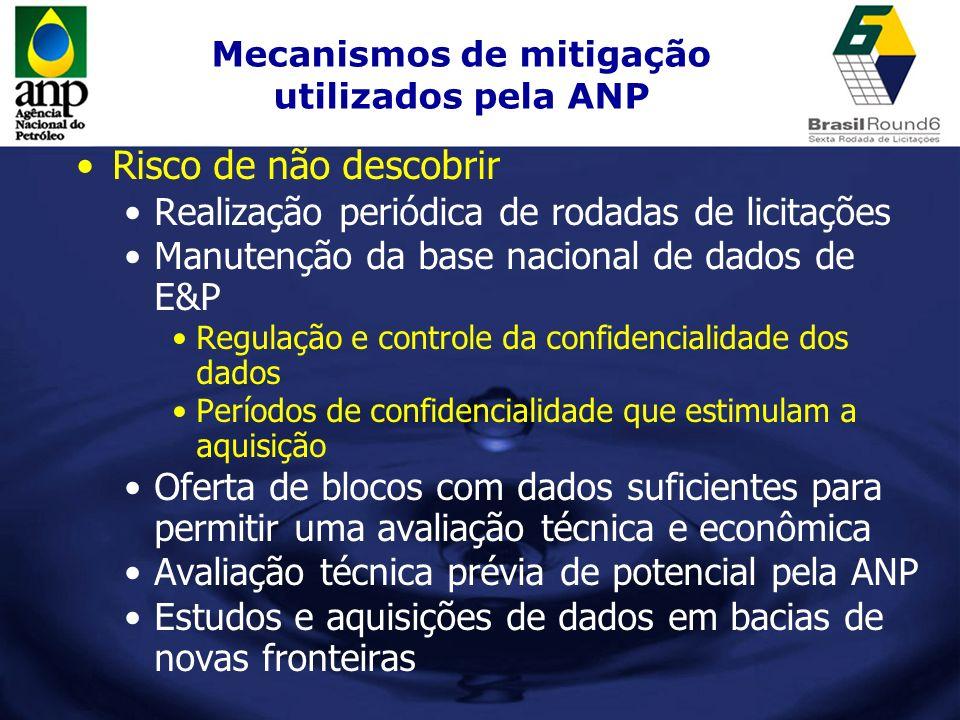 Mecanismos de mitigação utilizados pela ANP Risco de não descobrir Realização periódica de rodadas de licitações Manutenção da base nacional de dados