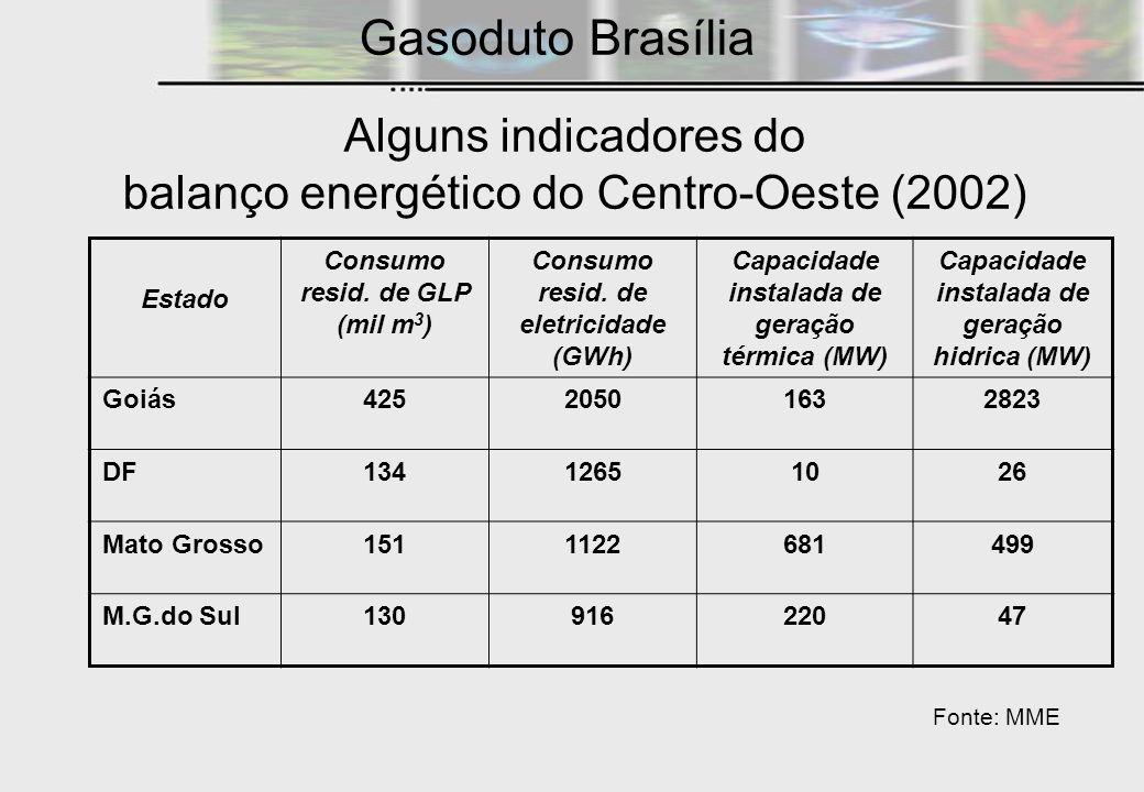 Alguns indicadores do balanço energético do Centro-Oeste (2002) Estado Consumo resid. de GLP (mil m 3 ) Consumo resid. de eletricidade (GWh) Capacidad