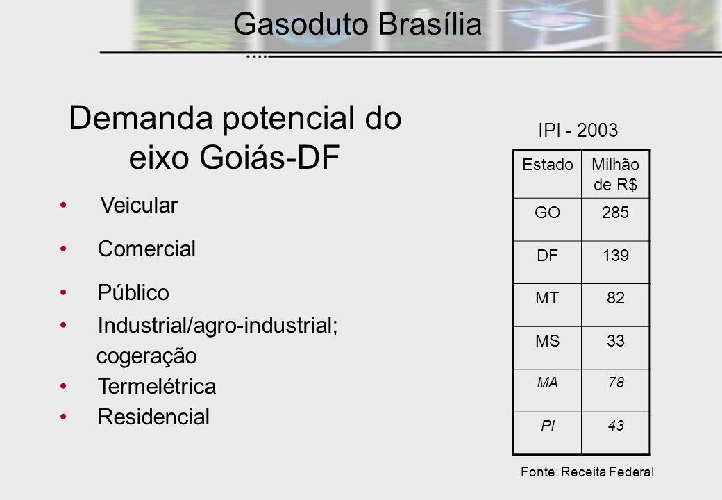 IPI - 2003 Demanda potencial do eixo Goiás-DF Veicular Comercial Público Industrial/agro-industrial; cogeração Termelétrica Residencial Gasoduto Brasí