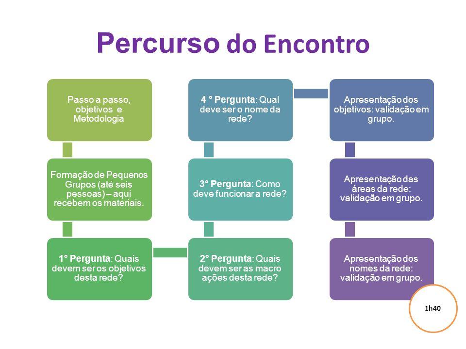 Percurso do Encontro Passo a passo, objetivos e Metodologia Formação de Pequenos Grupos (até seis pessoas) – aqui recebem os materiais.