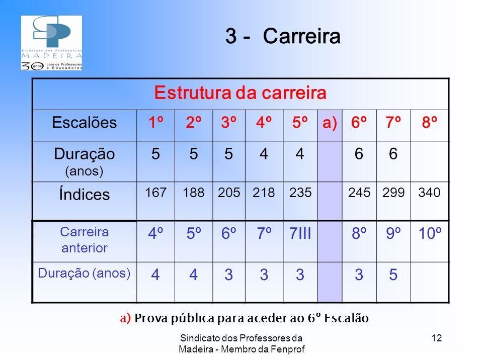 Sindicato dos Professores da Madeira - Membro da Fenprof 12 a) Prova pública para aceder ao 6º Escalão Estrutura da carreira Escalões1º2º3º4º5ºa)6º7º8º Duração (anos) 5554466 Índices 167188205218235245299340 Carreira anterior 4º5º6º7º7III8º9º10º Duração (anos) 4433335 3 - Carreira