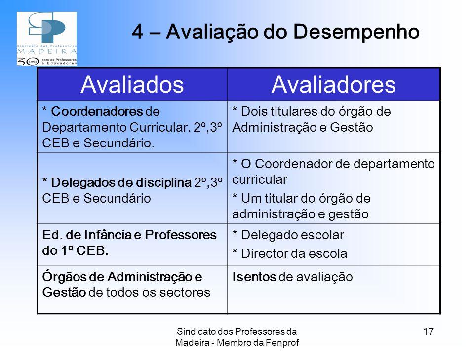 Sindicato dos Professores da Madeira - Membro da Fenprof 17 AvaliadosAvaliadores * Coordenadores de Departamento Curricular.