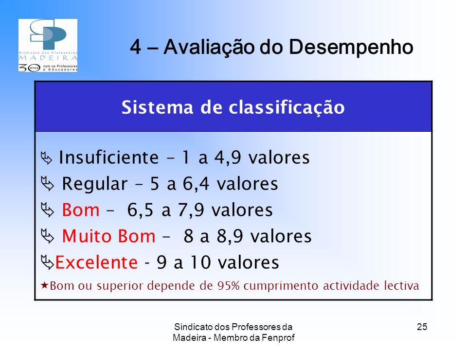 Sindicato dos Professores da Madeira - Membro da Fenprof 25 Sistema de classificação Insuficiente – 1 a 4,9 valores Regular – 5 a 6,4 valores Bom – 6,5 a 7,9 valores Muito Bom – 8 a 8,9 valores Excelente - 9 a 10 valores Bom ou superior depende de 95% cumprimento actividade lectiva 4 – Avaliação do Desempenho
