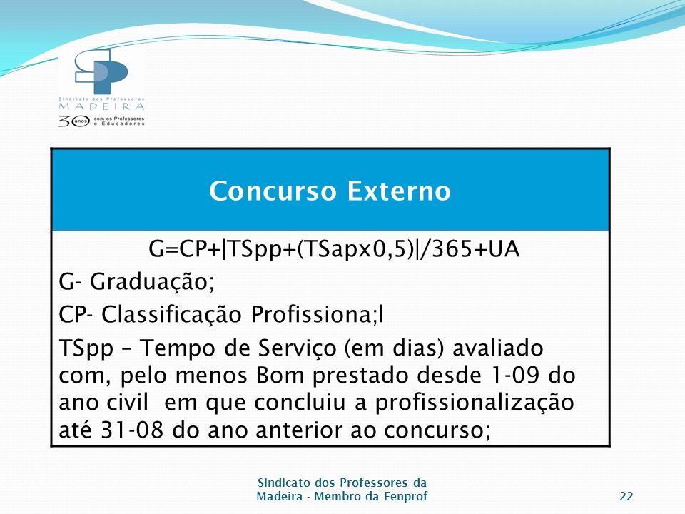Sindicato dos Professores da Madeira - Membro da Fenprof22 Concurso Externo G=CP+|TSpp+(TSapx0,5)|/365+UA G- Graduação; CP- Classificação Profissiona;l TSpp – Tempo de Serviço (em dias) avaliado com, pelo menos Bom prestado desde 1-09 do ano civil em que concluiu a profissionalização até 31-08 do ano anterior ao concurso;