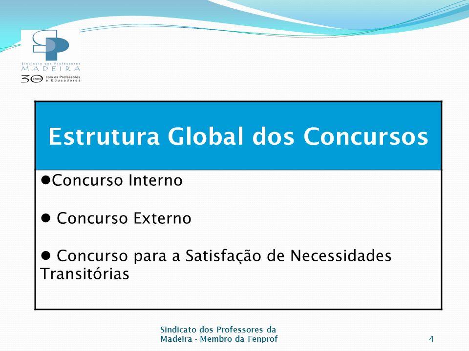 Sindicato dos Professores da Madeira - Membro da Fenprof4 Estrutura Global dos Concursos Concurso Interno Concurso Externo Concurso para a Satisfação de Necessidades Transitórias