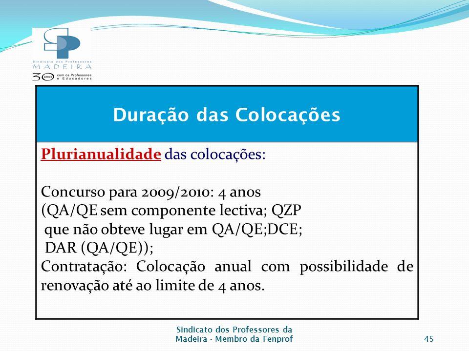 Sindicato dos Professores da Madeira - Membro da Fenprof45 Duração das Colocações Plurianualidade das colocações: Concurso para 2009/2010: 4 anos (QA/QE sem componente lectiva; QZP que não obteve lugar em QA/QE;DCE; DAR (QA/QE)); Contratação: Colocação anual com possibilidade de renovação até ao limite de 4 anos.