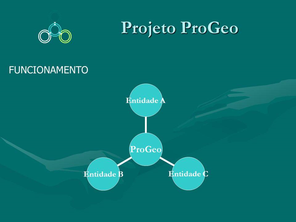Projeto ProGeo Projeto ProGeo FUNCIONAMENTO ProGeo Entidade A Entidade C Entidade B
