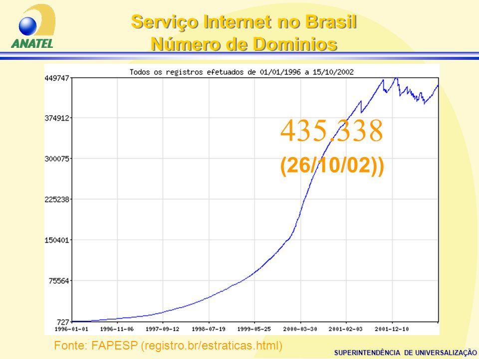 SUPERINTENDÊNCIA DE UNIVERSALIZAÇÃO Serviço Internet no Brasil Número de Dominios Serviço Internet no Brasil Número de Dominios Fonte: FAPESP (registr