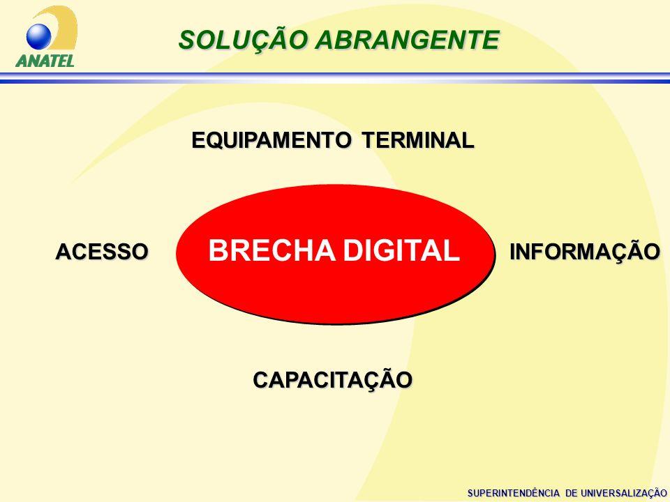 SUPERINTENDÊNCIA DE UNIVERSALIZAÇÃO SOLUÇÃO ABRANGENTE ACESSO EQUIPAMENTO TERMINAL INFORMAÇÃO CAPACITAÇÃO BRECHA DIGITAL