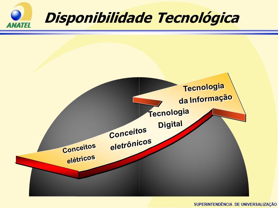 SUPERINTENDÊNCIA DE UNIVERSALIZAÇÃO Disponibilidade Tecnológica Conceitos eletrônicos Conceitos eletrônicos Conceitos elétricos Conceitos elétricos Te