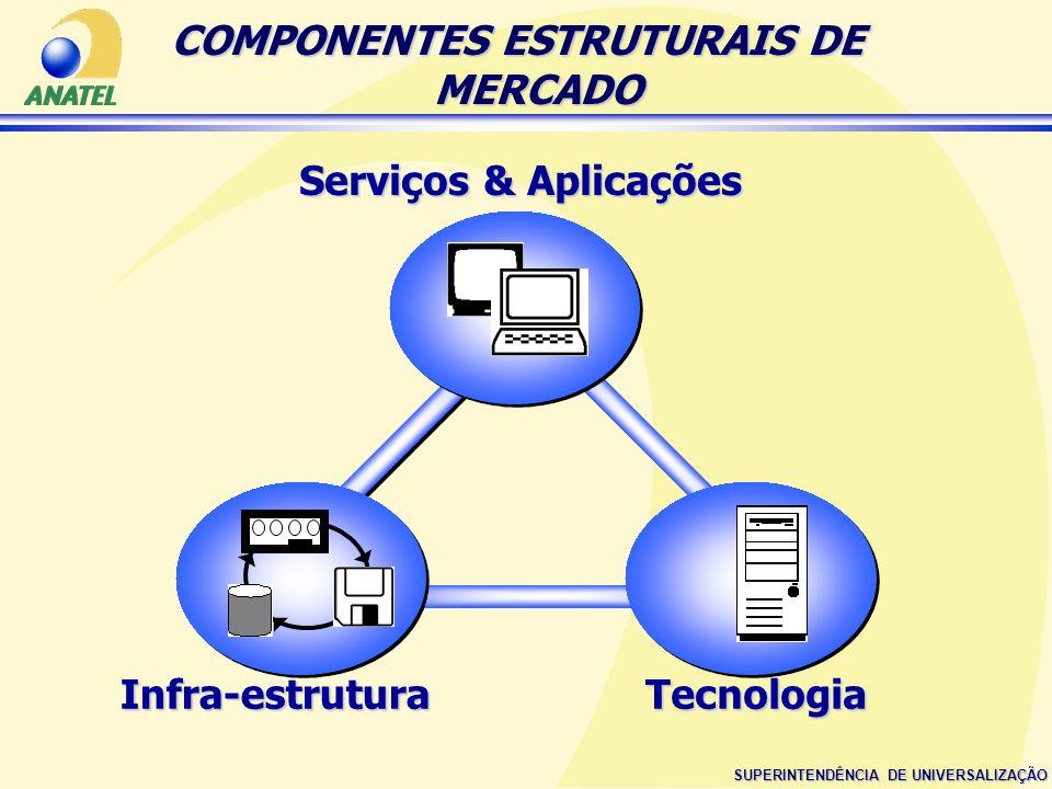 SUPERINTENDÊNCIA DE UNIVERSALIZAÇÃO Serviços & Aplicações Infra-estrutura Tecnologia COMPONENTES ESTRUTURAIS DE MERCADO