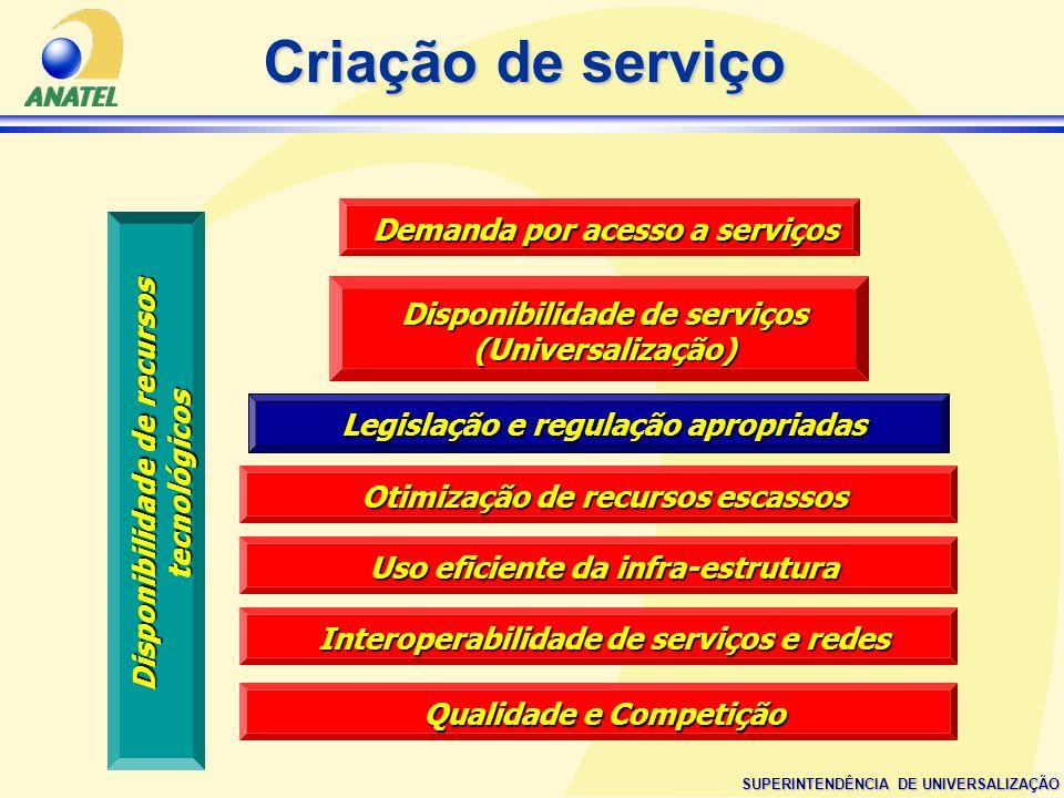 SUPERINTENDÊNCIA DE UNIVERSALIZAÇÃO Demanda por acesso a serviços Disponibilidade de recursos tecnológicos Legislação e regulação apropriadas Disponib