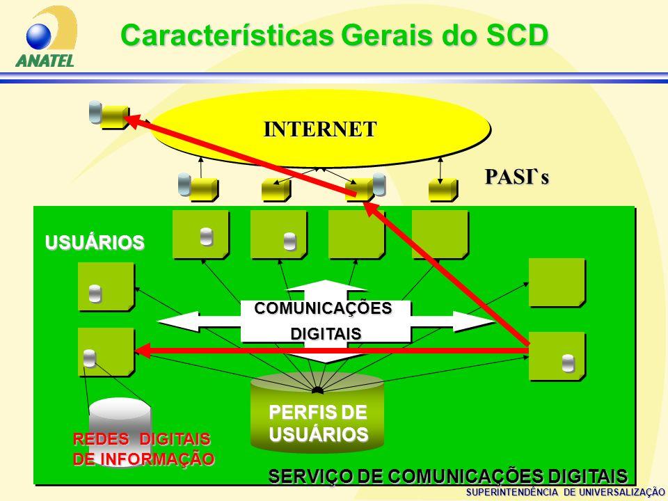 SUPERINTENDÊNCIA DE UNIVERSALIZAÇÃO SERVIÇO DE COMUNICAÇÕES DIGITAIS COMUNICAÇÕESDIGITAISCOMUNICAÇÕESDIGITAIS USUÁRIOS REDES DIGITAIS DE INFORMAÇÃO PE