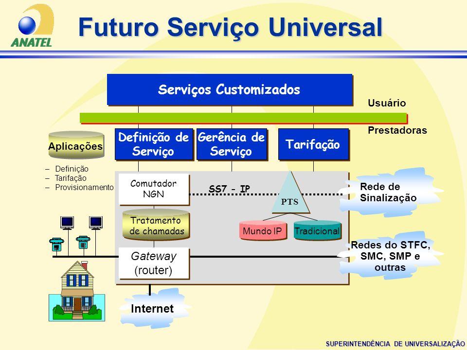 SUPERINTENDÊNCIA DE UNIVERSALIZAÇÃO Internet Redes do STFC, SMC, SMP e outras Rede de Sinalização Tratamento de chamadas Tratamento de chamadas Gatewa