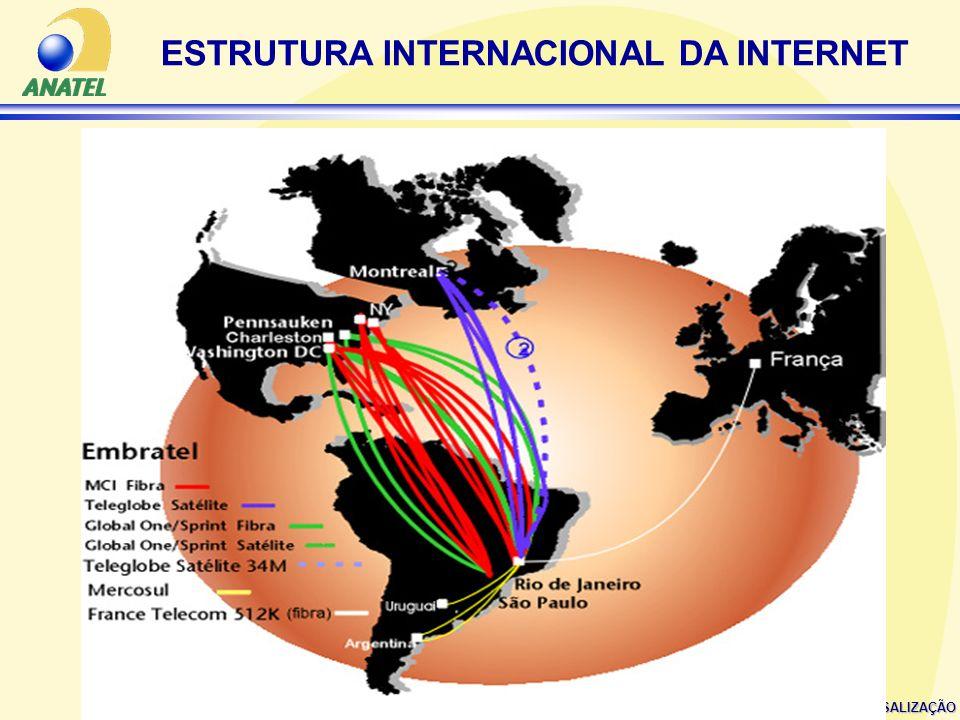 SUPERINTENDÊNCIA DE UNIVERSALIZAÇÃO ESTRUTURA INTERNACIONAL DA INTERNET