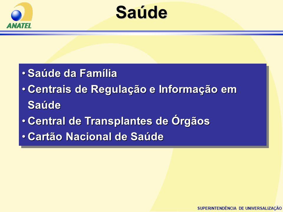 SUPERINTENDÊNCIA DE UNIVERSALIZAÇÃO Saúde da FamíliaSaúde da Família Centrais de Regulação e Informação em SaúdeCentrais de Regulação e Informação em