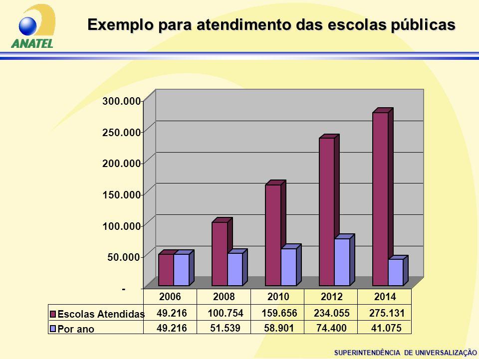 SUPERINTENDÊNCIA DE UNIVERSALIZAÇÃO Exemplo para atendimento das escolas públicas - 50.000 100.000 150.000 200.000 250.000 300.000 Escolas Atendidas 4