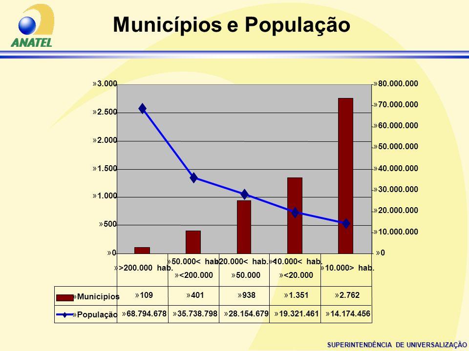 SUPERINTENDÊNCIA DE UNIVERSALIZAÇÃO Municípios e População »0»0 »500 »1.000 »1.500 »2.000 »2.500 »3.000 »0»0 »10.000.000 »20.000.000 »30.000.000 »40.0