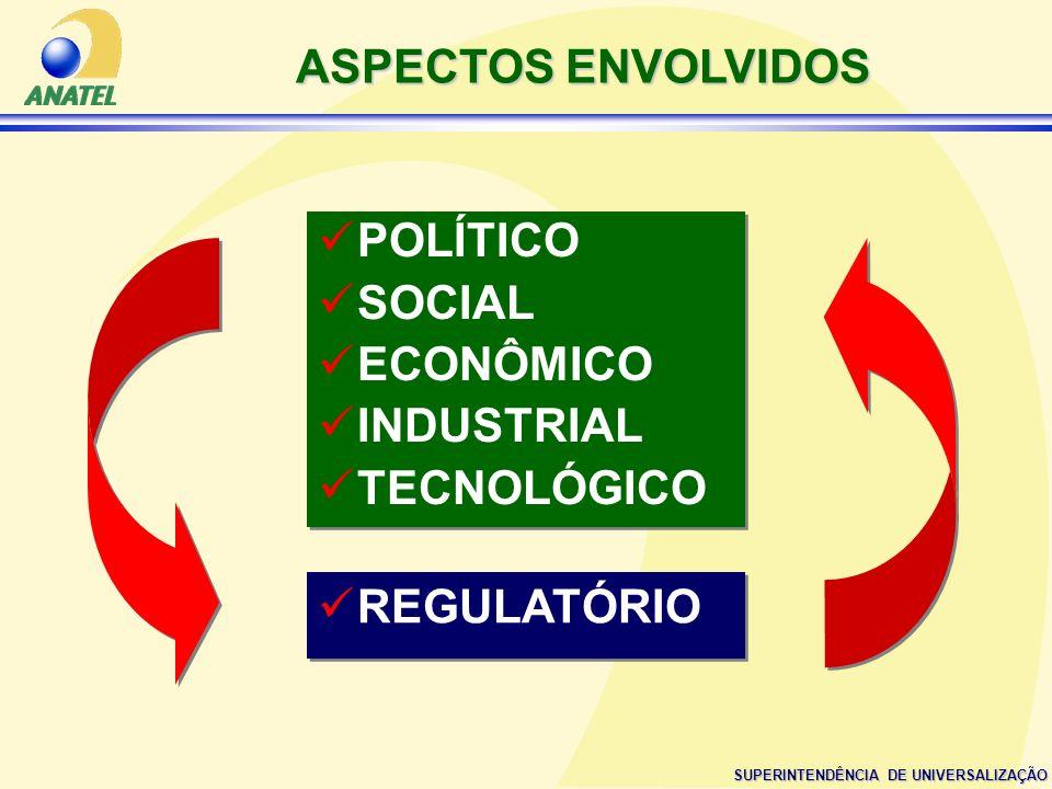 SUPERINTENDÊNCIA DE UNIVERSALIZAÇÃO ASPECTOS ENVOLVIDOS REGULATÓRIO POLÍTICO SOCIAL ECONÔMICO INDUSTRIAL TECNOLÓGICO POLÍTICO SOCIAL ECONÔMICO INDUSTR