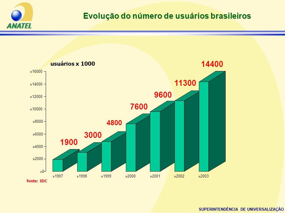 SUPERINTENDÊNCIA DE UNIVERSALIZAÇÃO Evolução do número de usuários brasileiros 1900 3000 4800 7600 9600 11300 14400 »0»0 »2000 »4000 »6000 »8000 »1000