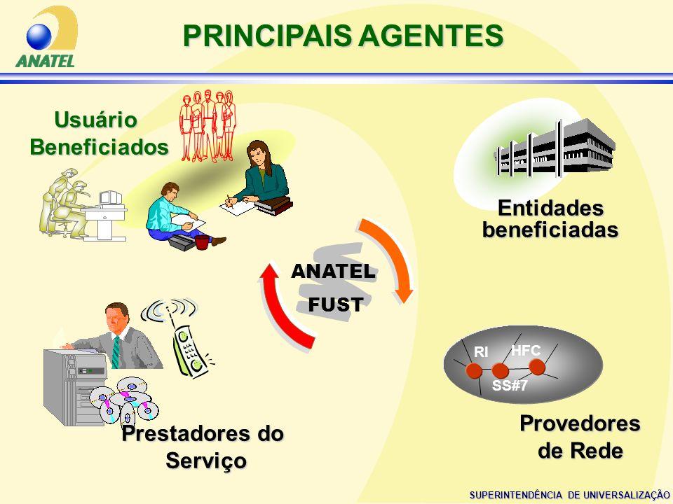 SUPERINTENDÊNCIA DE UNIVERSALIZAÇÃO Prestadores do Serviço UsuárioBeneficiados Entidades beneficiadas Provedores de Rede RI HFC SS#7 PRINCIPAIS AGENTE