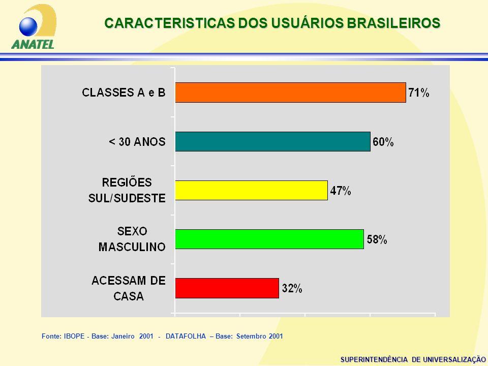 SUPERINTENDÊNCIA DE UNIVERSALIZAÇÃO CARACTERISTICAS DOS USUÁRIOS BRASILEIROS Fonte: IBOPE - Base: Janeiro 2001 - DATAFOLHA – Base: Setembro 2001