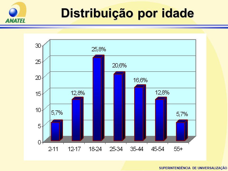 SUPERINTENDÊNCIA DE UNIVERSALIZAÇÃO Distribuição por idade
