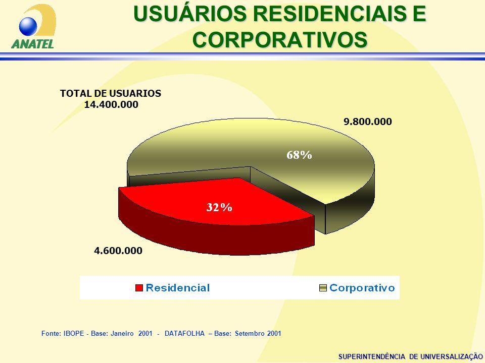 SUPERINTENDÊNCIA DE UNIVERSALIZAÇÃO USUÁRIOS RESIDENCIAIS E CORPORATIVOS 4.600.000 9.800.000 Fonte: IBOPE - Base: Janeiro 2001 - DATAFOLHA – Base: Set